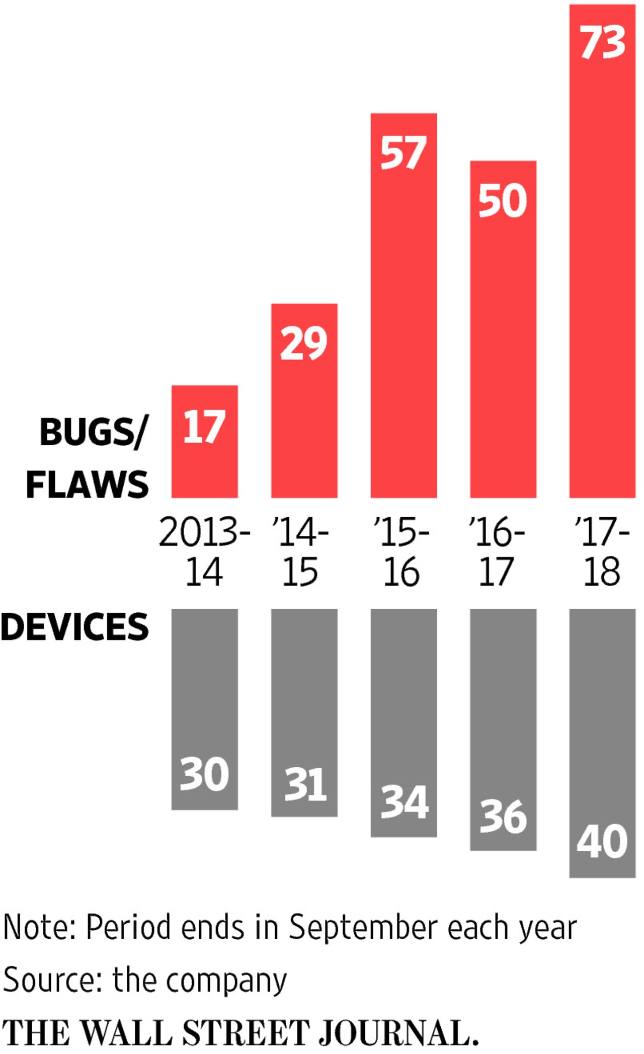 Apple Devices and Bugs over time