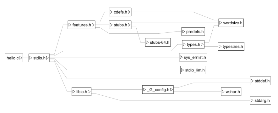 Hello World include graph with 16 header file nodes