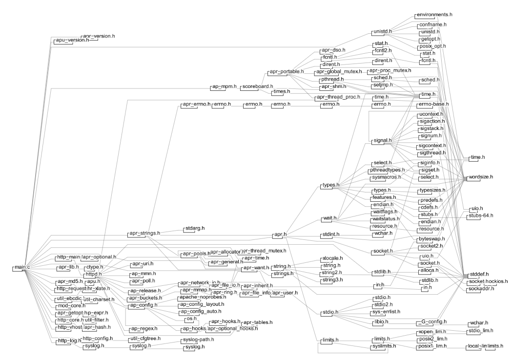 include graph for apache httpd main.c