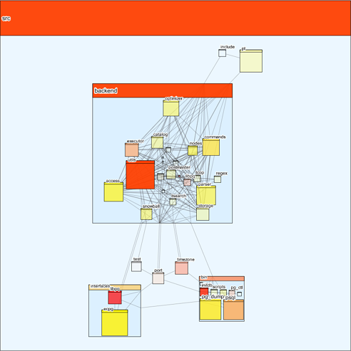 Two overlays in CodeSonar visualization