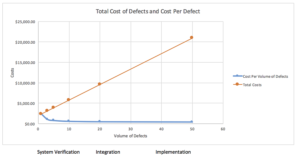 Capers_Jones_2009_Cost_Per_Volume_of_Defects-2.png