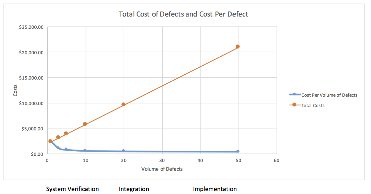 Capers_Jones_2009_Cost_Per_Volume_of_Defects.png
