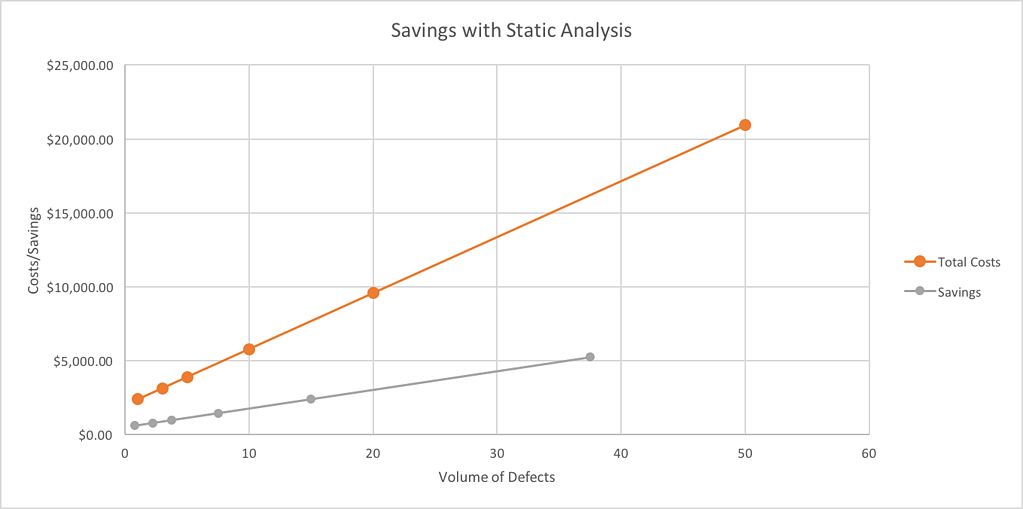 Savings_with_Static_Analysis-1.png