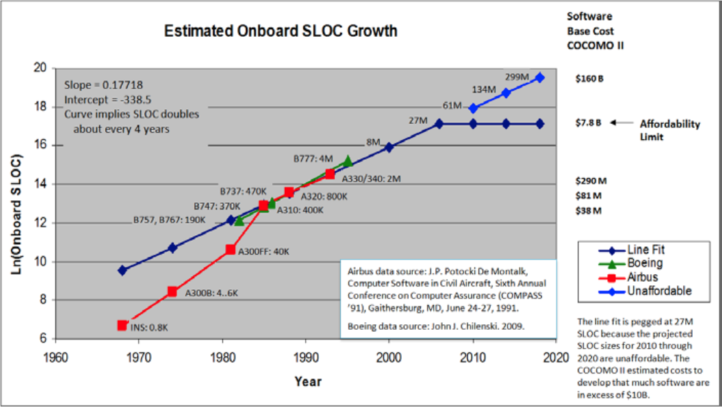 Exponential Growth in Software Size and Complexity Makes Systems Unaffordable