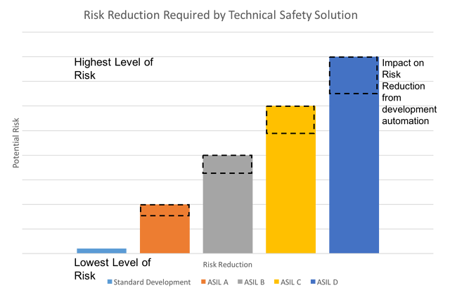 Risk Reduction Required by ASIL