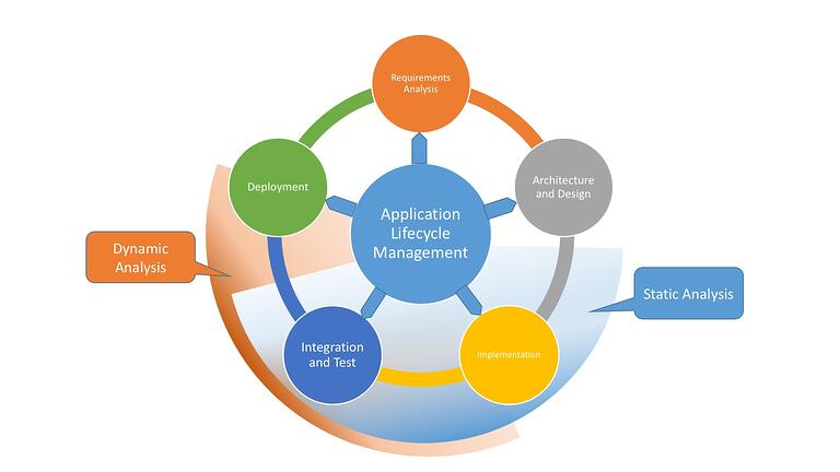 GrammaTech software development life cycle phases