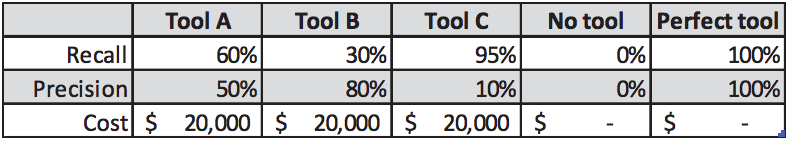 The Economics of Static Analysis Tool Usage Fig1.png