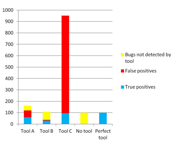 The Economics of Static Analysis Tool Usage Fig2.png