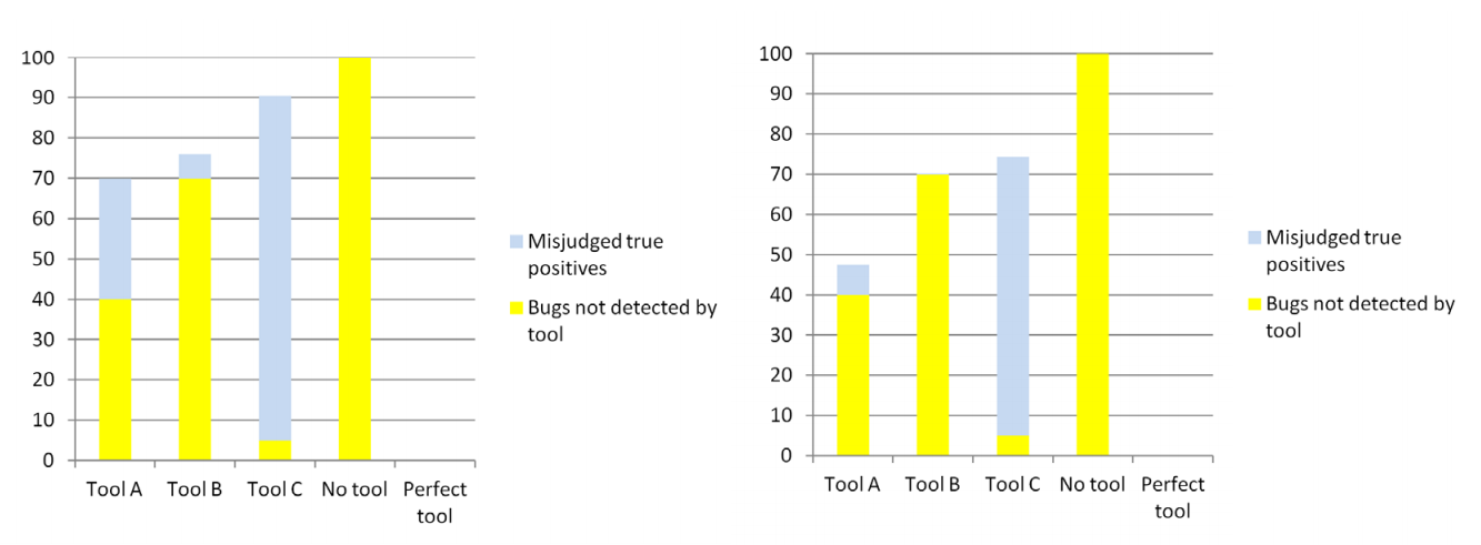 The Economics of Static Analysis Tool Usage Fig3.png