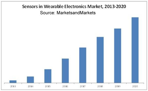 wearable-sensor-market1.jpg