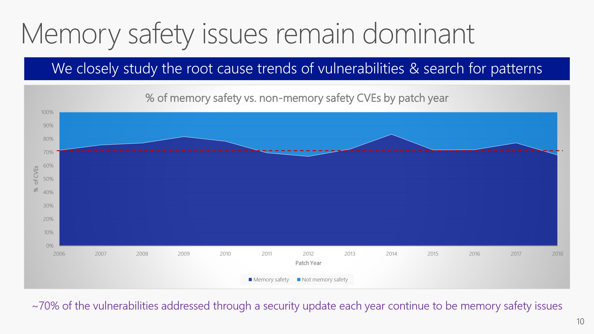Memory Saferty Issues Still the Cause of Security Bugs pic 1
