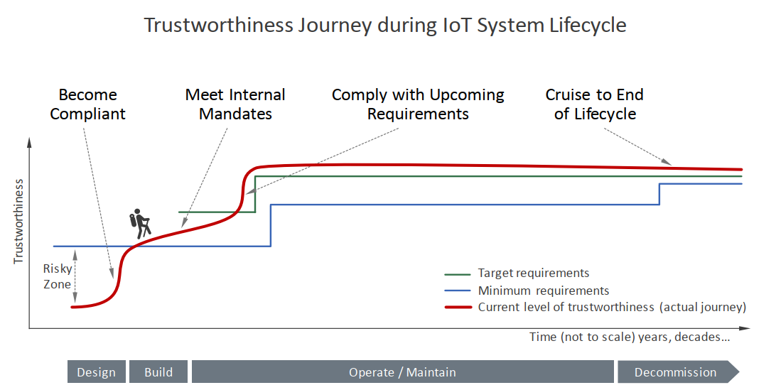 Role of Static Analysis in Assessing Trustworthiness of IIoT Software Pic 2