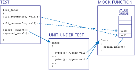 Unit Testing C Programs with Mock Functions