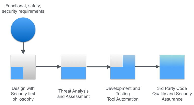 A four step security and quality assurance process for IoT devices