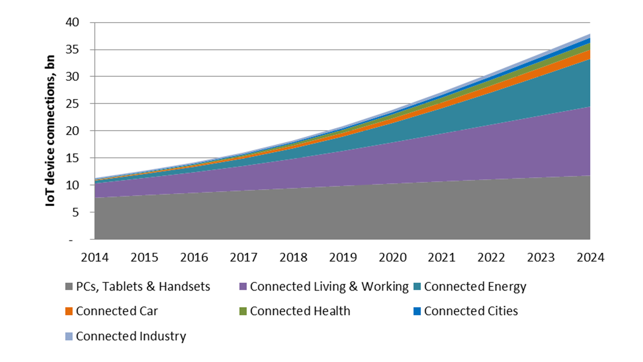 IoT device connection growth over time by device type. Source: http://enterprise-iot.org
