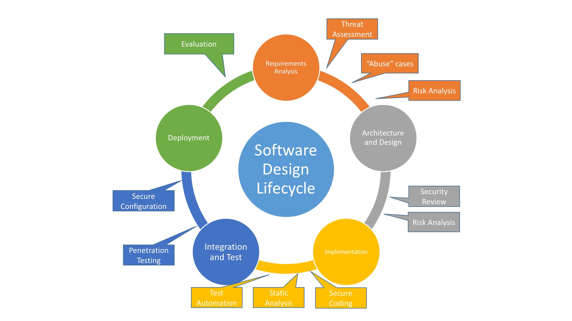 Security processes superimposed over the software design lifecycle.