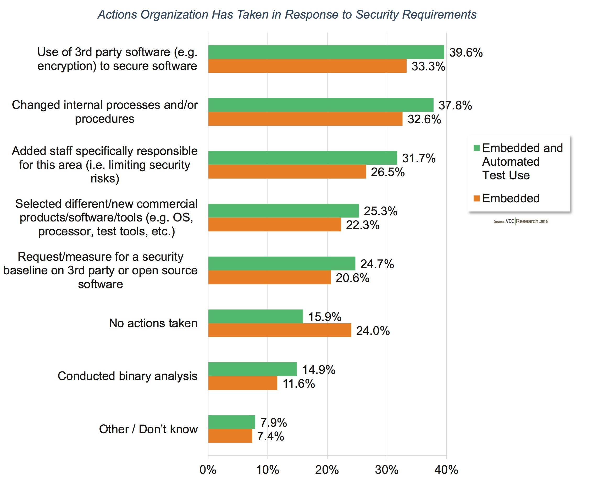 VDC finds IoT fueling faster software development but with greater requirements for security protection